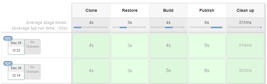Comparing the top 6  NET continuous integration build servers | elmah io