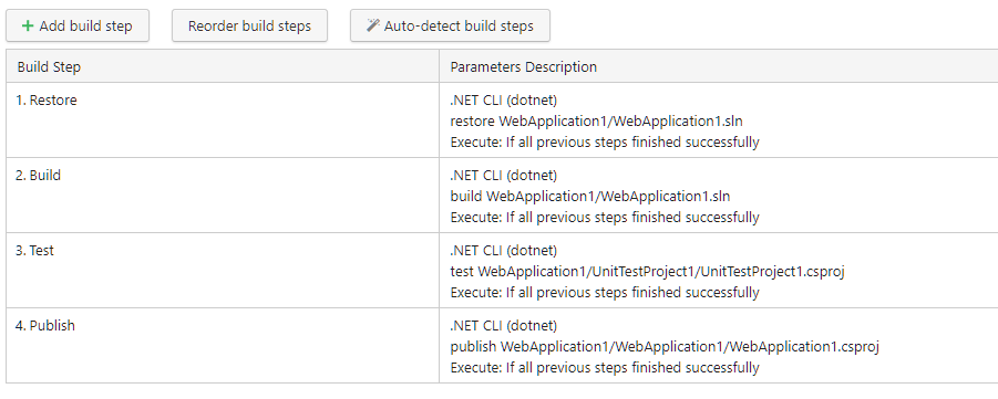Comparing the top 6  NET continuous integration build