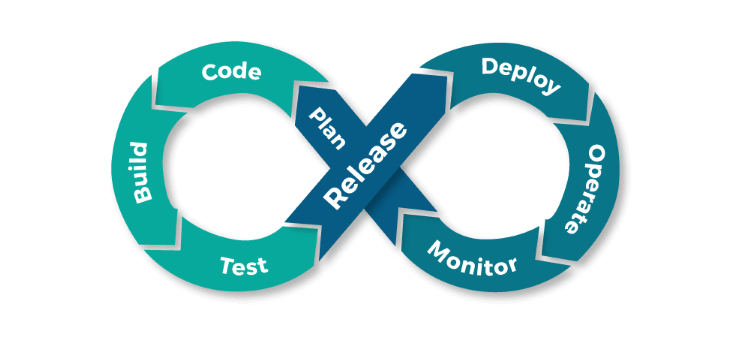 DevOps software process