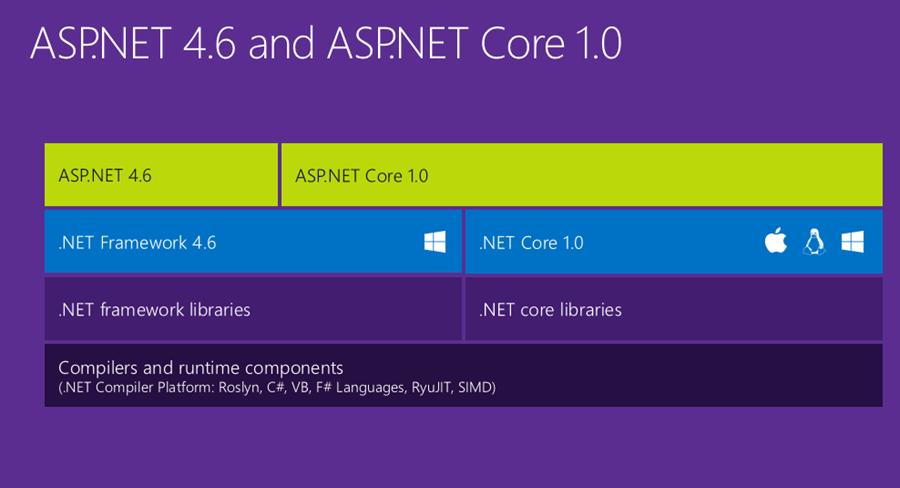 .NET Core and ASP.NET Core