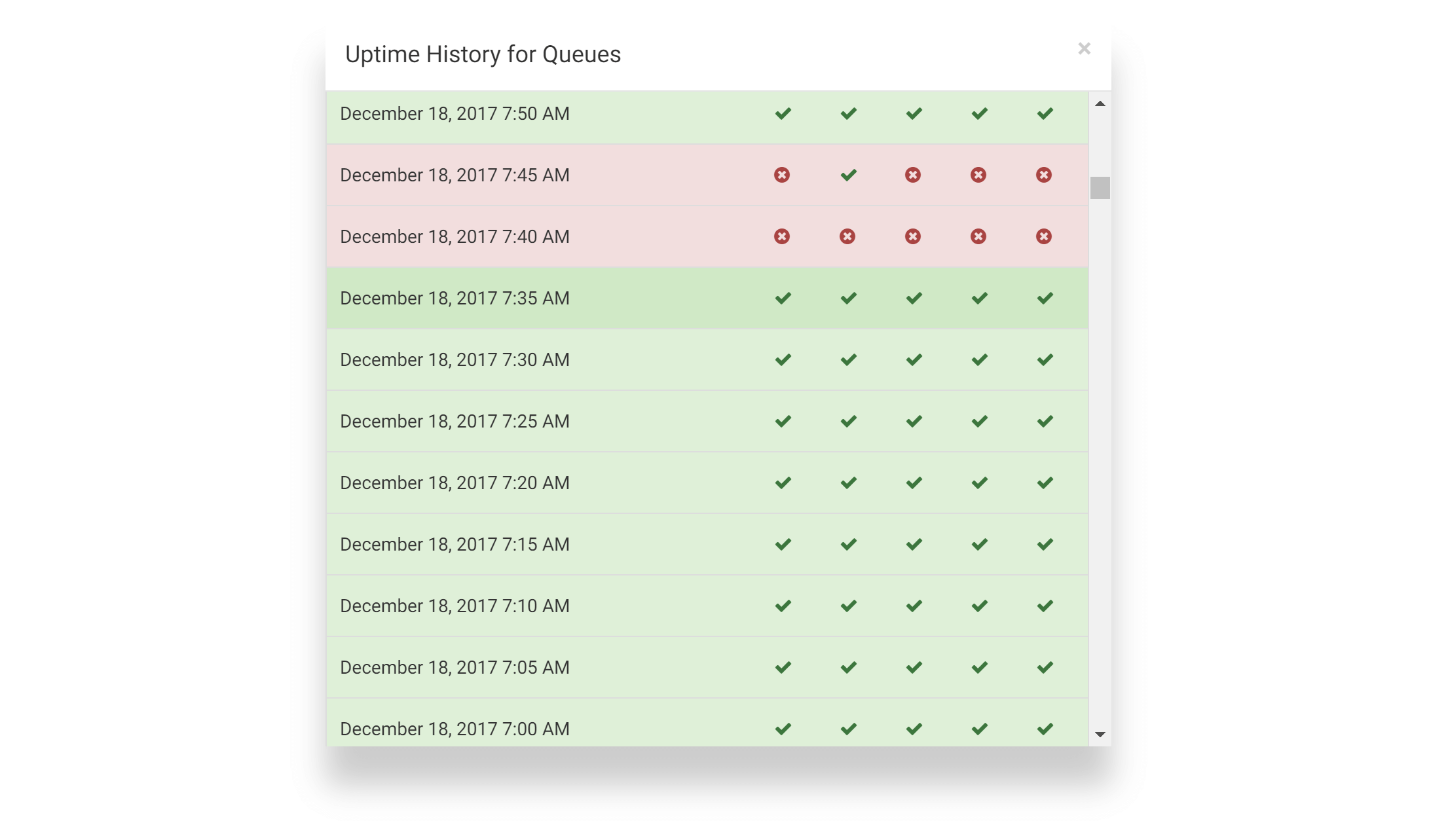 Uptime history